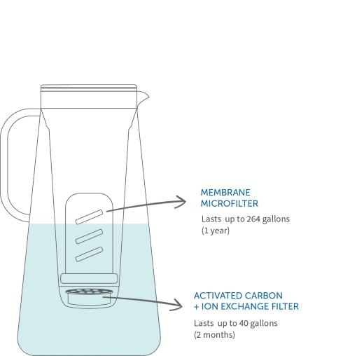 LifeStraw Home Water Filtration Pitcher